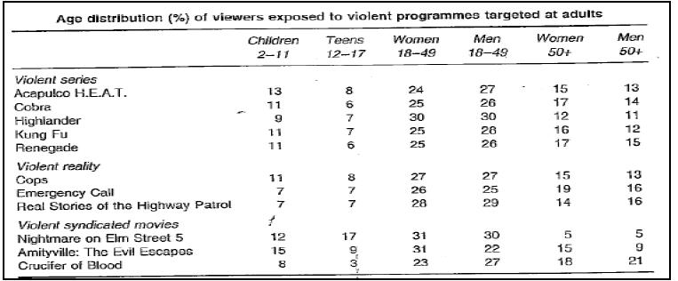 Forschungsartikel zu Gewalt in Erwachsenenmedien