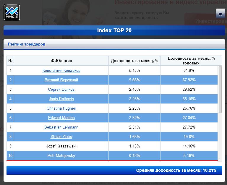 Прибыль в программе Index TOP 20 за Январь 2014