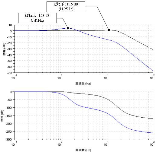 2. 2自由度振動系のシミュレーション