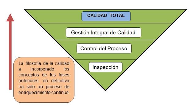 Proceso de evolución de la calidad total