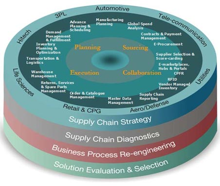 supply chain competitiveness in the philippines