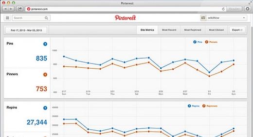 O analytics da ferramenta permite integração com o Google Analytics