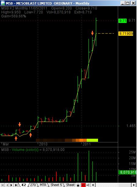 K2 trading system