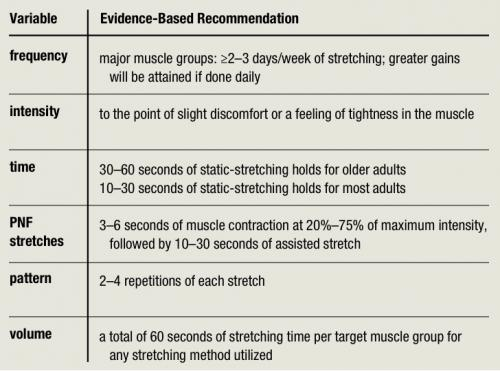 Fever For Fitness: ACSM Guidelines for Flexibility 2011