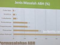 Pengertian dan Jenis Anak Bermasalah dengan Hukum (ABH) di Indonesia
