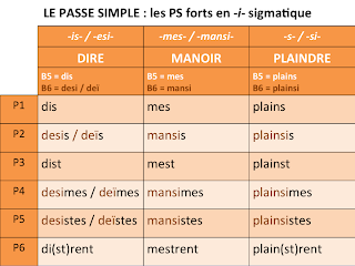 Conjugation of rencontre in french