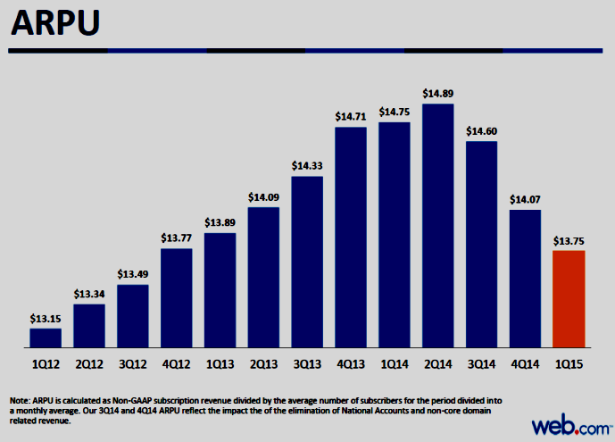 Chart of Web.com ARPU Quarterly