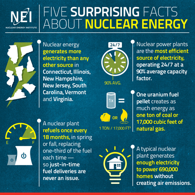 5 Surprising Facts About Nuclear Energy