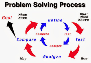 attitude of negotiation and problem solving