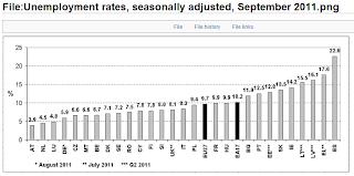 tasa de desempleo en europa, paises varios, UE27, se observa tendencia alcista