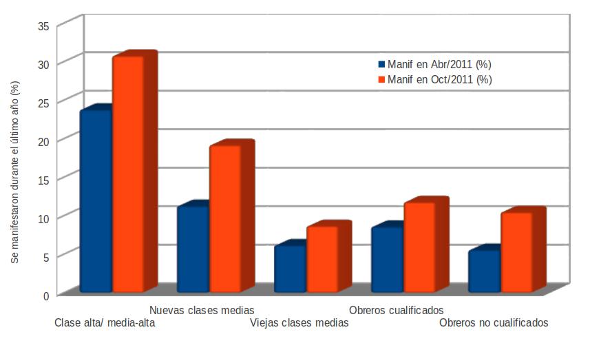 en abril y en octubre de 2011 desagregados por clases sociales podemos