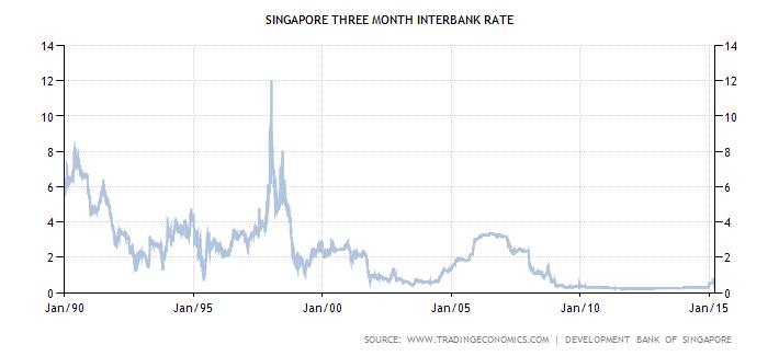 Singapore bank forex rates