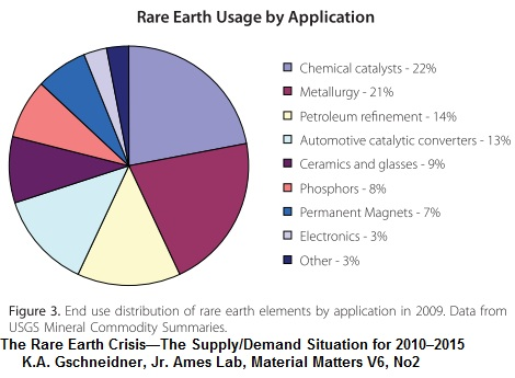 "rare earth elements in china crucial 10, hank johnson, ""rep johnson digs in on rare earth elements crucial to clean- ""china's rare earth elements industry: what can the west learn."