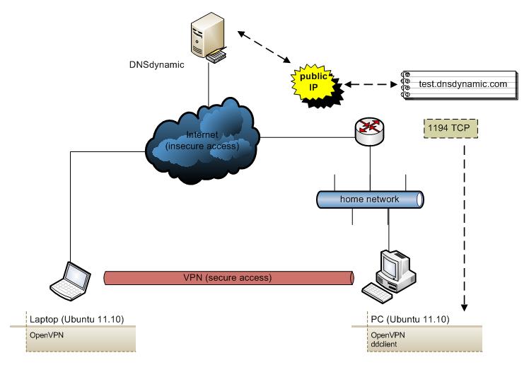 redes privadas virtuales secure remote access to home testlab network design scriptimus ex machina