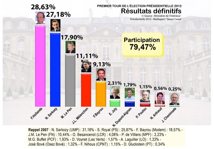 Peru Resultados Elecciones Presidenciales Segunda Ronda