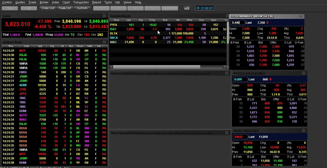 Kapan waktu yang tepat untuk menjual opsi saham
