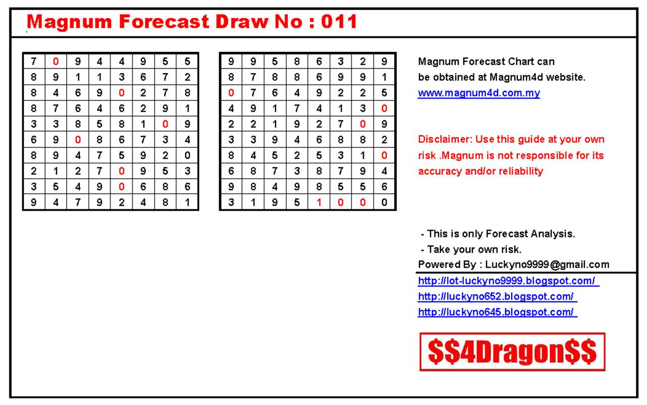 Draw Magnum 4D Forecast Chart