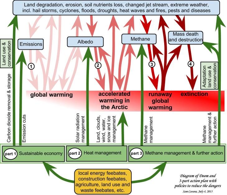 Global warming action plan ccuart Image collections