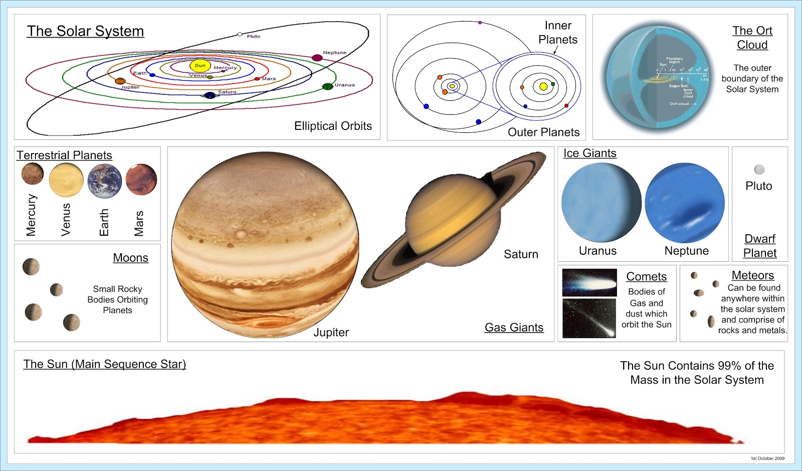 Solar System Posters Solar System Posters Free