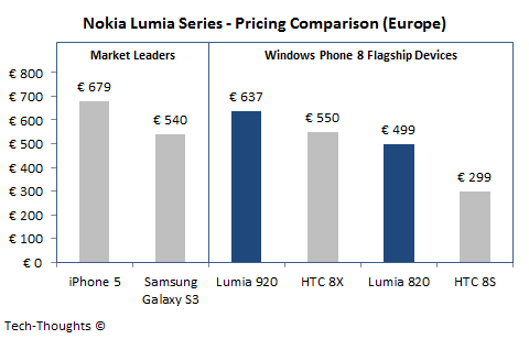 Nokia Lumia 920 Pricing