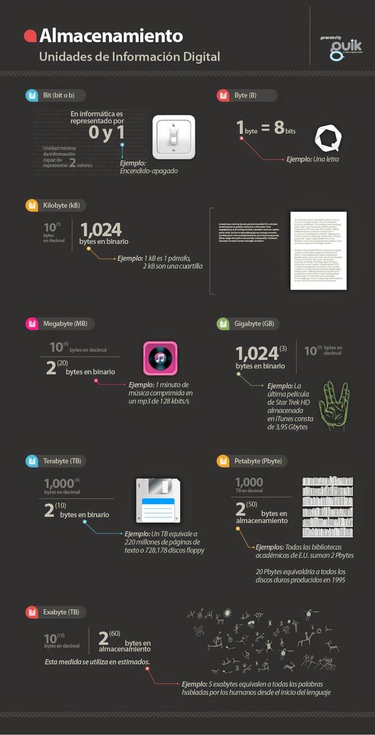 INFOGRAFÍA: Unidades de medida del almacenamiento digital