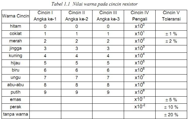 Tabel Nilai warna pada cincin resistor