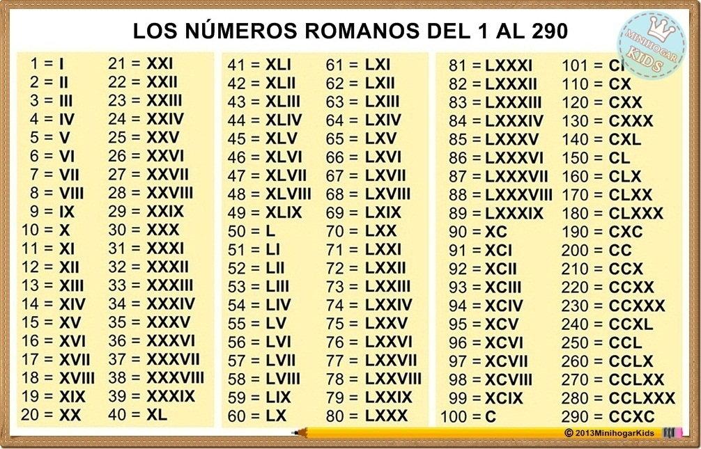 numeros romano del 1 al 100 imagui