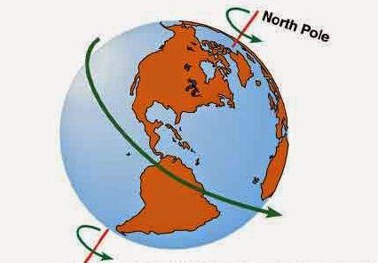 Pengertian Rotasi Bumi dan Gerak Semu Harian Matahari sebagai Akibat dari Rotasi Bumi