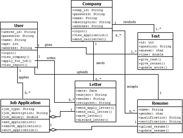Aditya Mandhare  Sem 6 Comp Mu  Uml Diagrams Online Job Portal  For Oose Practicals