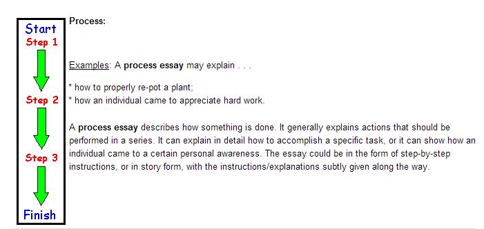 Gallaudet writng essay words