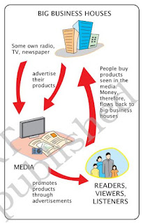 NCERT Solutions for Class 7th  Ch 6 Understanding Media