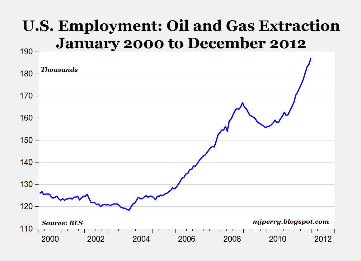 U.S Employment: Oil and Gas Extraction