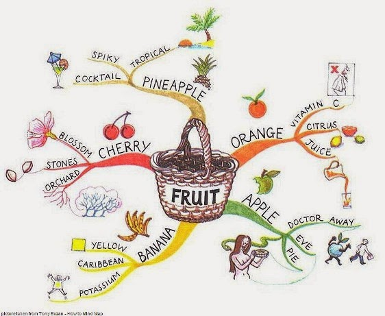 Contoh Mind Mapping Buah-buahan