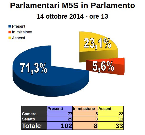 Vero solo ci che vero parlamentari del m5s spalano for Senatori quanti sono
