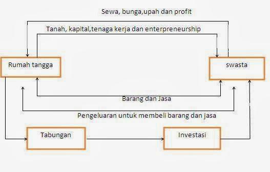 Arus melingkar circular flow dalam perekonomian dua sektor apabila keadaan ini kita gambarkan dalam arus melingkar dalam perekonomian dua sektor maka ada sedikit tambahan dari gambar yang terdahulu ccuart Gallery