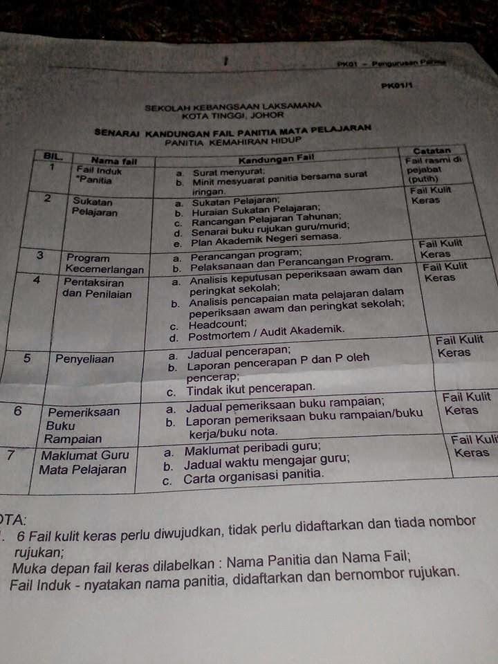 Senarai Kandungan Fail Ketua Panitia Matapelajaran
