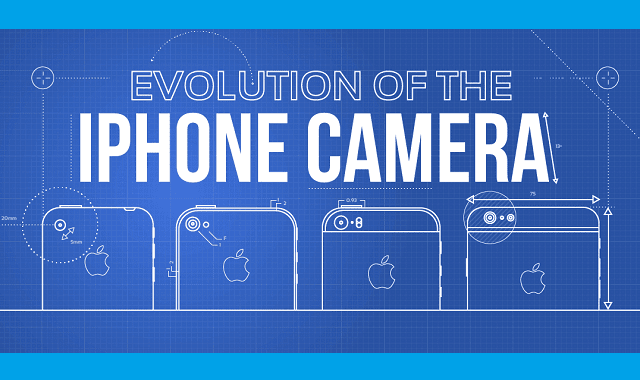 Evolution of the iPhone Camera