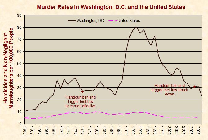8 facts about gun control in the US