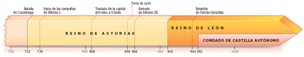 Los Reinos Cristianos Hispanicos en Los Reinos Cristianos