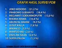 Grafik hasil survey capres 2014 oleh PDB