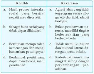 persamaan konflik dan kekerasan,perbedaan,contoh konflik,faktor penyebab,cara mengatasi,pengertian arbitration,konflik dan kekerasan,dampak konflik,