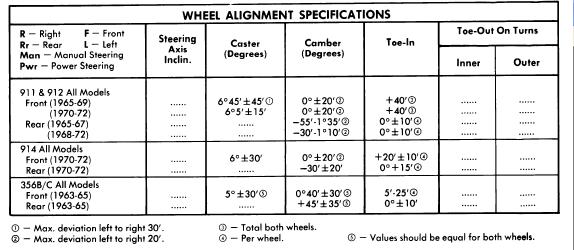 Porsche 1963 72 Wheel Alignment Repair Guide