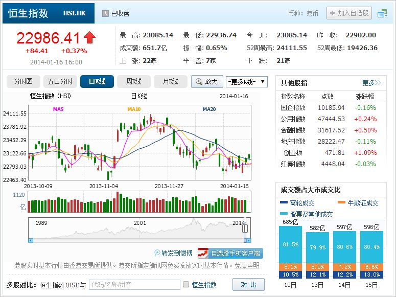 中国株コバンザメ投資 香港ハンセン指数20140116
