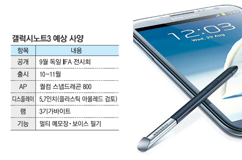 Samsung Galaxy Note III Specs Confirmed:5.7 inch display,3GB RAM and Android 4.3(Updated)
