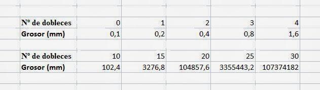 Se relaciona el grosor de un folio con el número de pliegues que se le realizan