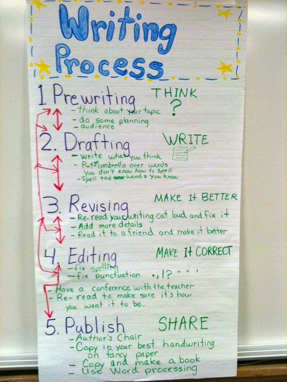 the writing process chart Find and save ideas about writing process charts on pinterest | see more ideas about process chart, writing process pencil and 5th grade classroom.
