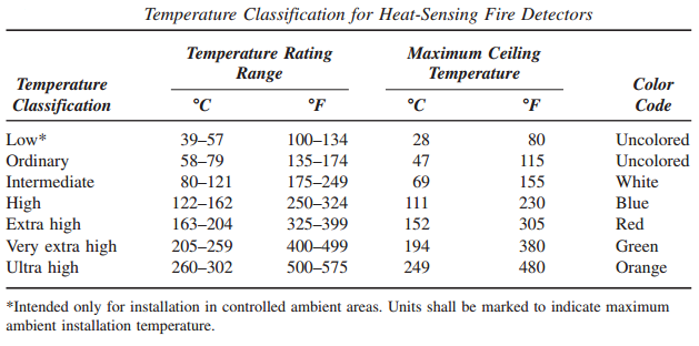 Health safety environment hse heat sensing fire