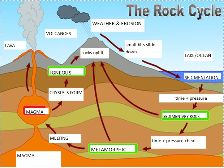 Rock cycle 3d diagram of complete wiring diagrams rock cycle 3d diagram of images gallery ccuart Image collections