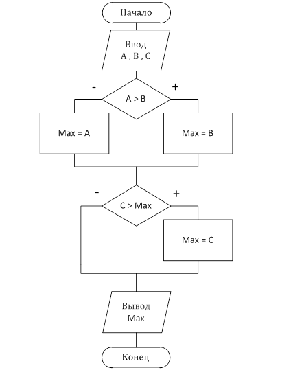 Блок – схема