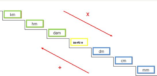 Quinto curso conversi n de unidades for Escalera de 7 metros